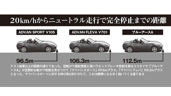【図】3種類のタイヤによる転がり抵抗テスト結果