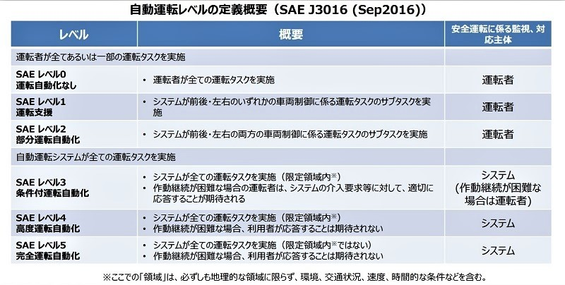 【図】SAE(米国自動車技術会)による自動運転のレベル分け。日産のプロパイロット、テスラのオートパイロットなどは「レベル2」に該当