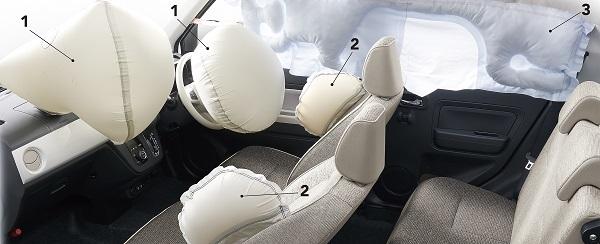 1.デュアルSRSエアバッグ、2.SRSサイドエアバッグとあわせて、軽自動車初となる3.SRSカーテンシールドエアバッグも搭載