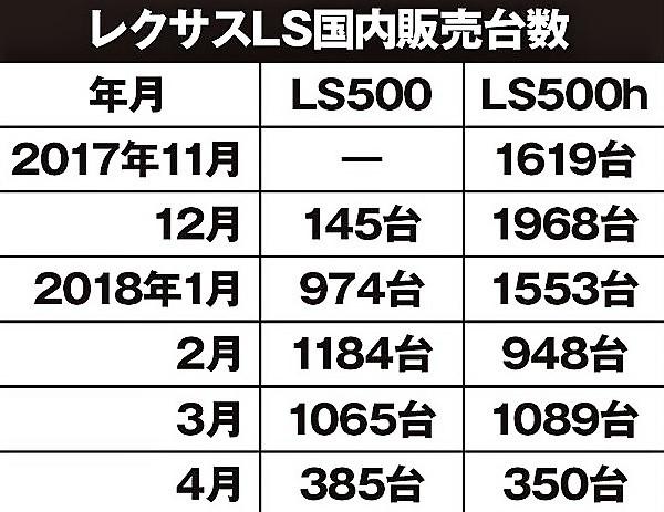 【表】新型レクサス LS 国内販売台数