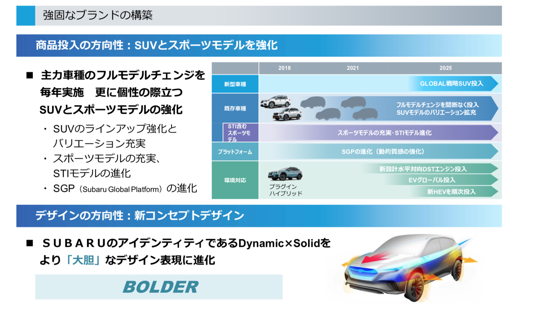 発表された2025年までに新車投入計画