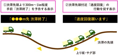 上図がサグのイメージ。各高速道路会社では上り坂での車速低下を抑制するために電光掲示器などにより速度低下に注意を促すなどの対策を講じている。また、こうした区間での車線増強などによる交通容量の拡大も渋滞抑制には効果的。トンネル区間は上り坂が認識しづらいため、誘導灯の点滅などで速度低下を抑止するなどの対策もなされる