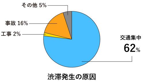 ネクスコ東日本の調査による結果、2015年の渋滞発生原因の約77%が交通集中によるものだったという。事故渋滞は全体の16%程度となり、いかに交通集中が渋滞の原因となるかがわかる