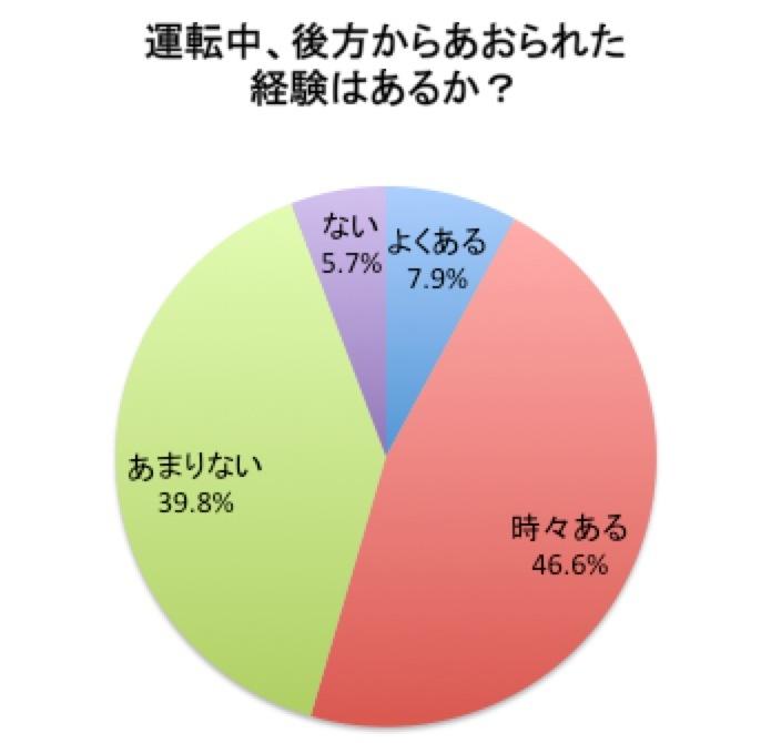 JAFアンケート「運転中にあおられた経験はあるか?」2016年6月