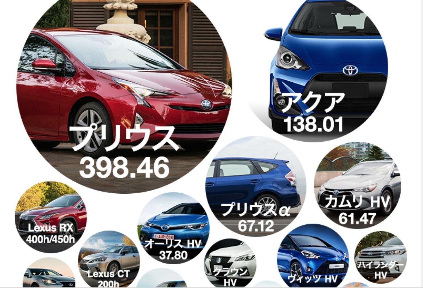 トヨタは2017年1月にハイブリッドカーの累計生産台数1000万台を突破、近年生産能力は加速度的に向上している