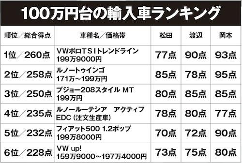 100万円台の輸入車の採点表。やっぱりVWポロが強しか!?