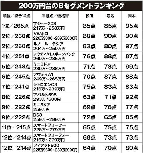 こちらはプジョー208が優位と見せかけてまたもやVWポロが上位に。どんだけ完成度高いんだ!!