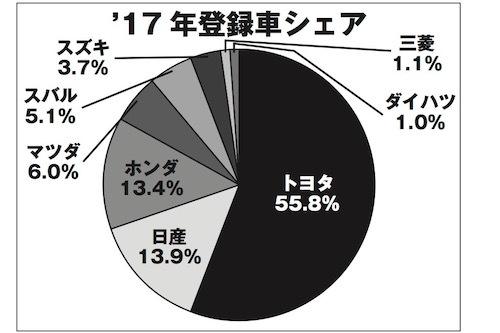 【図1】登録車の2017暦年シェア