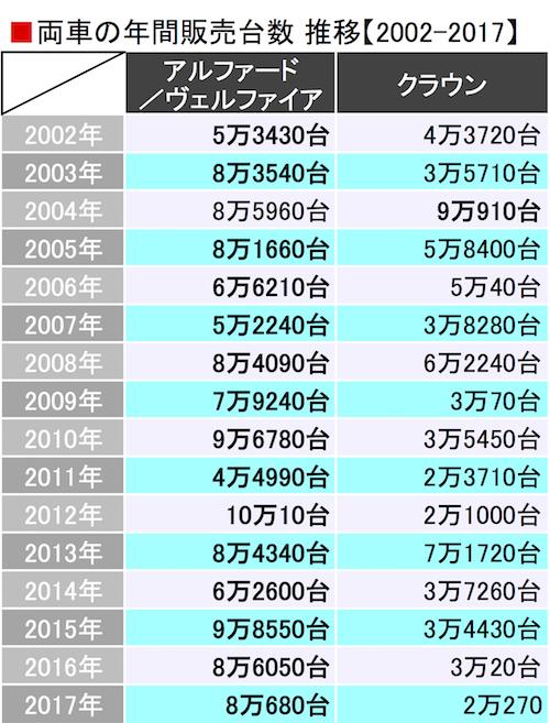 【図表1】データはトヨタ調べ。クラウンの販売台数はロイヤル/アスリートの合計。