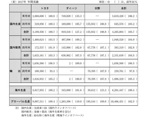 トヨタの2017年間生産台数(出典:トヨタ)。このデータをみてもわかるとおり、国内販売はグローバル生産の約18%に留まる