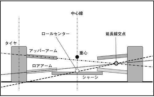 ロールセンターのイメージ図。ロールセンターとは、クルマがロールす る際の中心で、サスペンションの上下ア ームのそれぞれの延長線の交点とタイヤの接地面中央を結ぶ線上の車体中心線上にある。ロールセンターは通常、クルマの重心より下にあり、重心とロールセンターの距離がクルマの基本ロール量を決定する(重心とロールセンターの距離が長いほどロール量が大きくなる)。