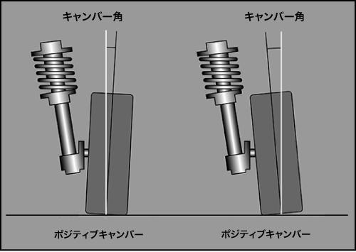 ※② キャンバー キャンバーとは、クルマの正面から見た 時のタイヤの傾きを指す。逆ハの字がポ ジティブキャンバー(ポジキャン)、ハの 字がネガティブキャンバー(ネガキャン)