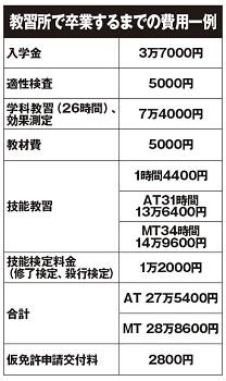 教習所の価格と内訳はこのとおり。30万円は高額だがそれで得られる価値は大きい