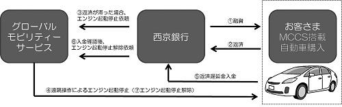 【図1】GPS装置付きマイカーローンの仕組み