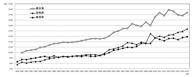 『わが国の自動車保有動向』(自動車検査登録情報協会刊)より。平成29年(2017年)3月末時点で、乗用車の平均使用年数は12.91年