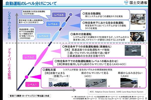 【図1】5段階の自動運転レベルを示した図。(出典:国土交通省)