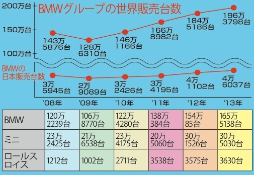 BMW_販売台数