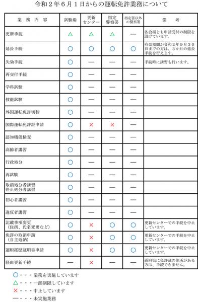 更新 免許 県 福岡 運転