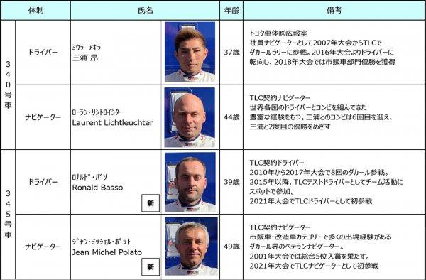 ダカールラリー2021 トヨタ車体 TLCメンバー