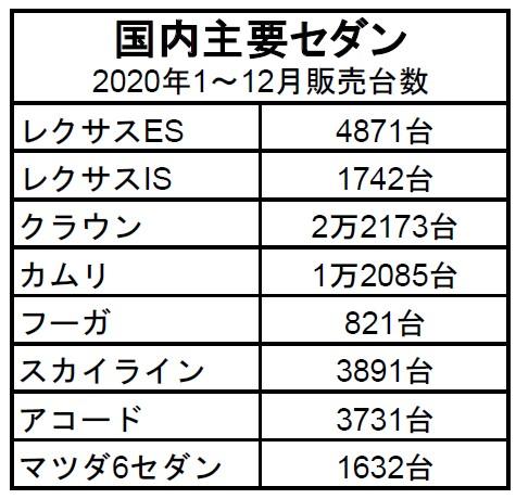 新型レクサスES登場!! マイチェン版日本発売は2021年秋!!