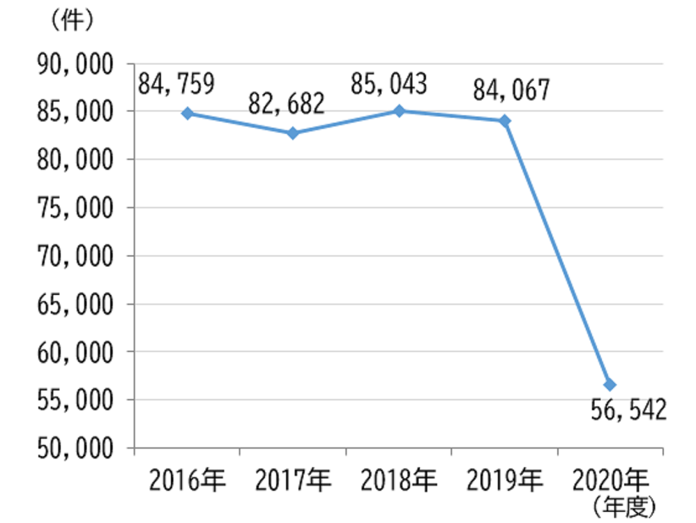 相鉄グループ2020年度の忘れ物はコロナの影響で3割減少!しかし7月は忘れ物が最も多い月なのでご注意を
